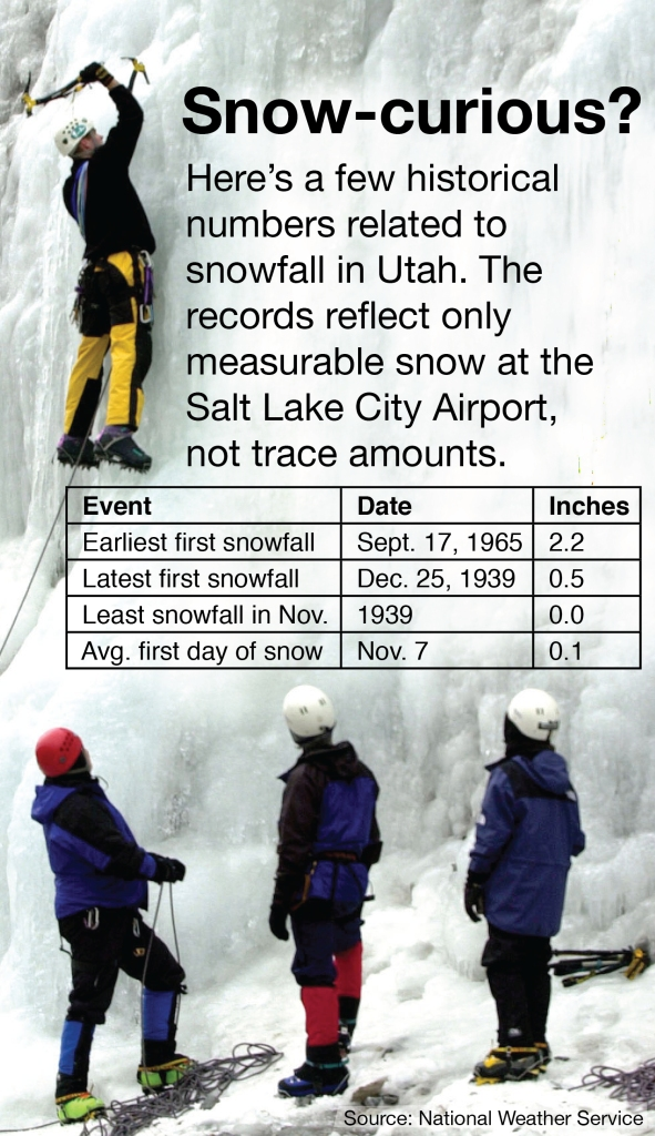 Snow stats